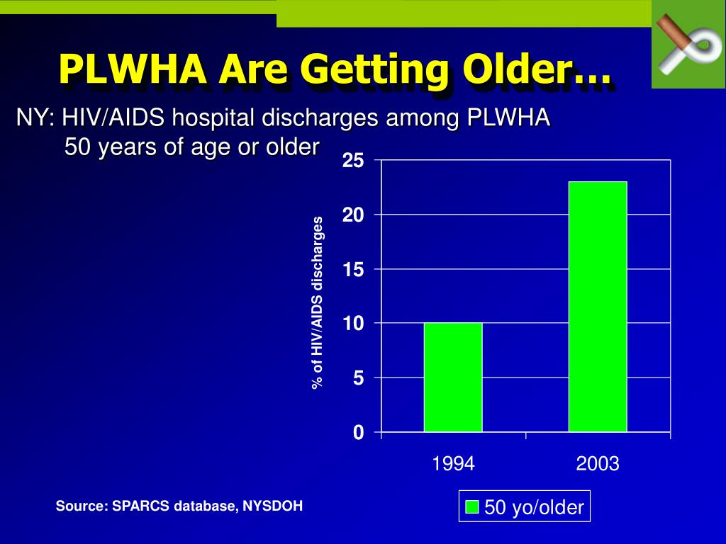 PLWHA Are Getting Older…