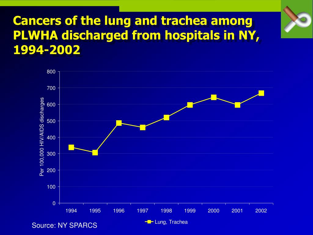 Cancers of the lung and trachea among PLWHA discharged from hospitals in NY, 1994-2002