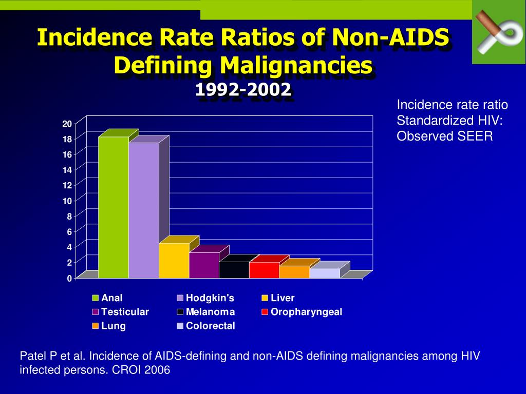 Incidence Rate Ratios of Non-AIDS Defining Malignancies