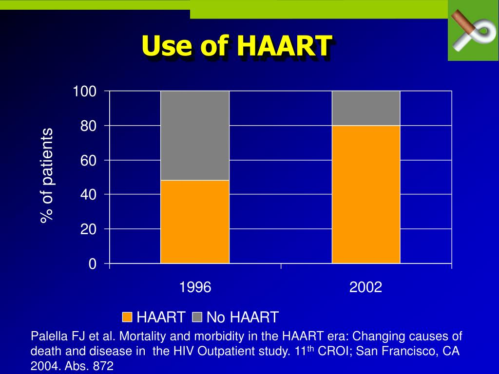 Use of HAART