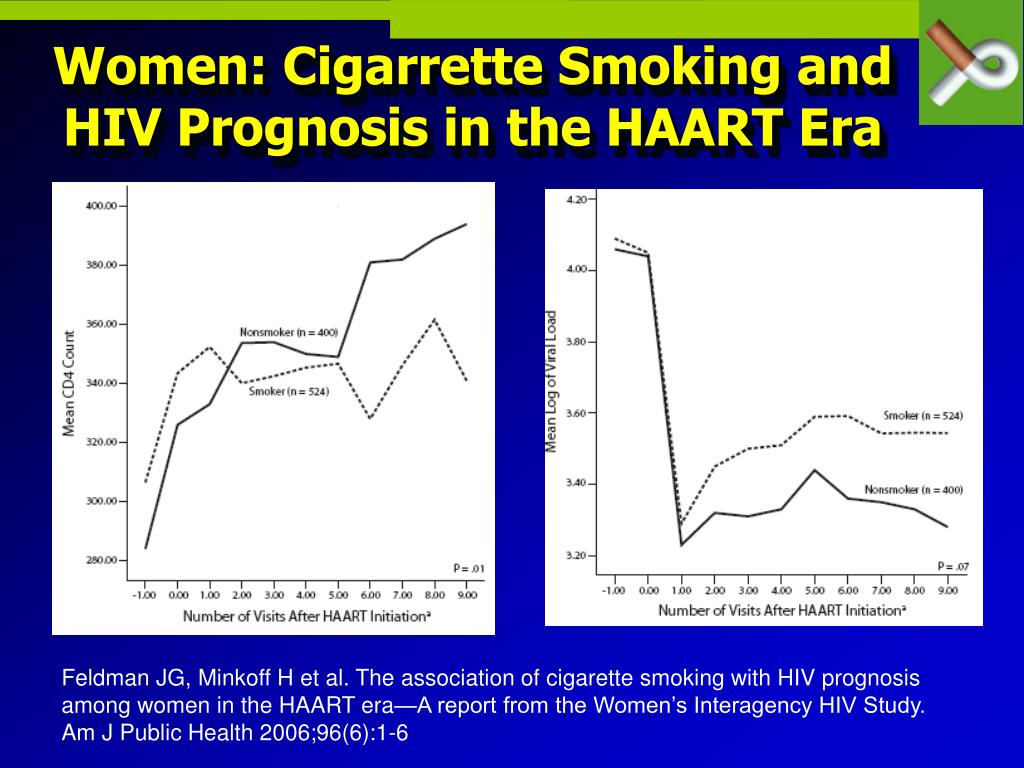 Women: Cigarrette Smoking and HIV Prognosis in the HAART Era