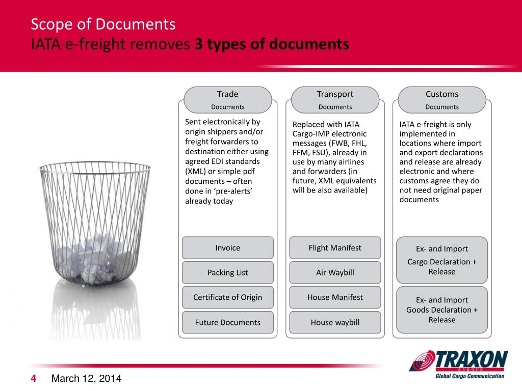 Scope of Documents