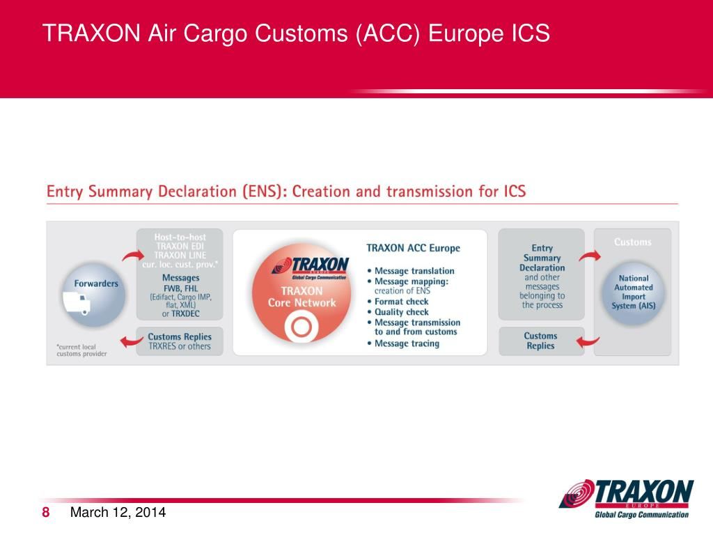TRAXON Air Cargo Customs (ACC) Europe ICS