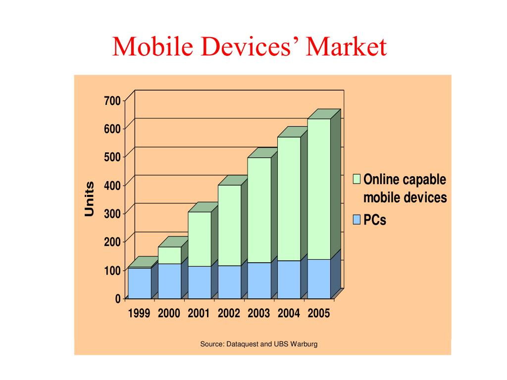 Mobile Devices' Market