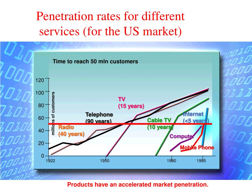 Penetration rates for different services (for the US market)