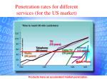 penetration rates for different services for the us market