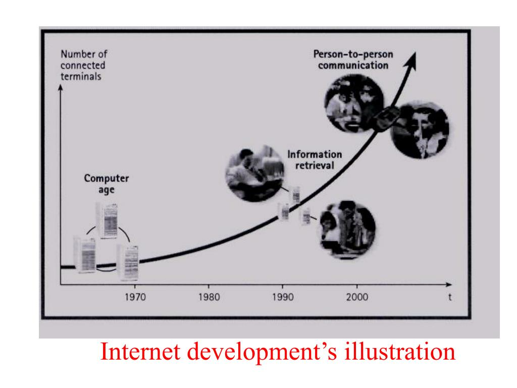 Internet development's illustration