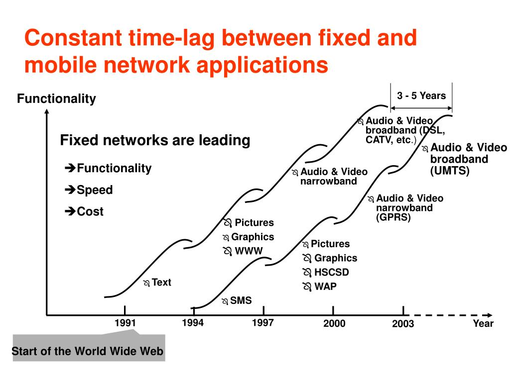 Constant time-lag between fixed and mobile network applications