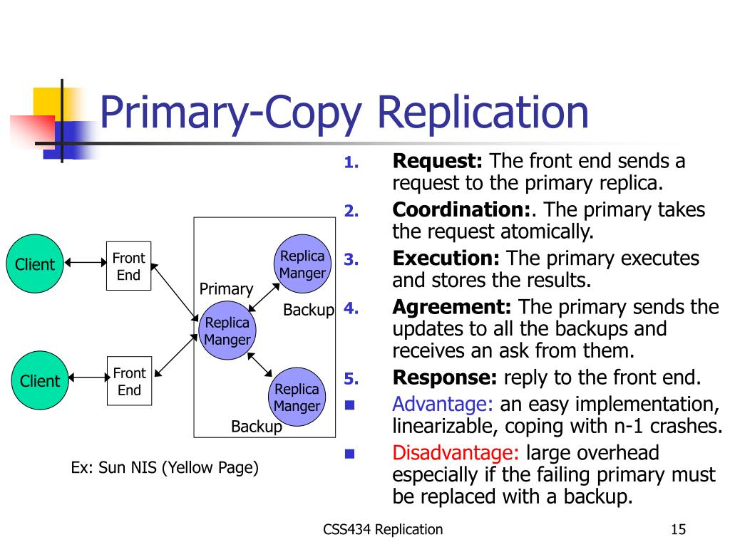 Primary-Copy Replication