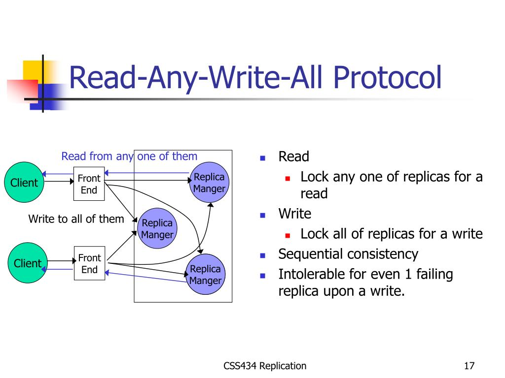 Read-Any-Write-All Protocol
