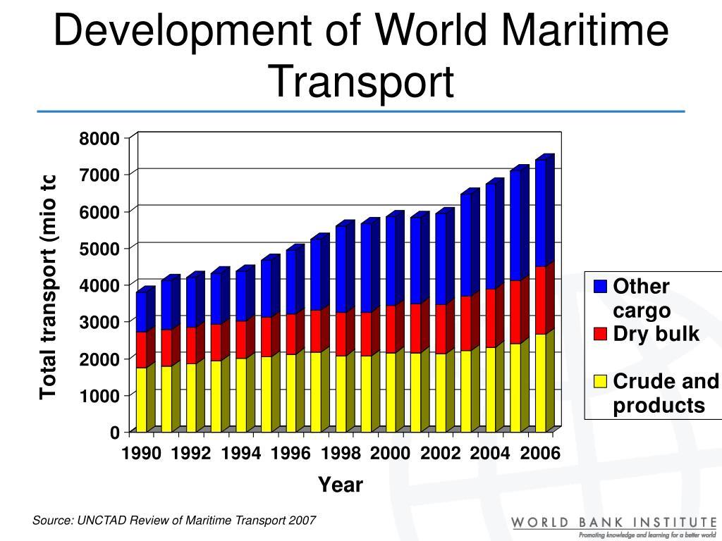 Development of World Maritime Transport