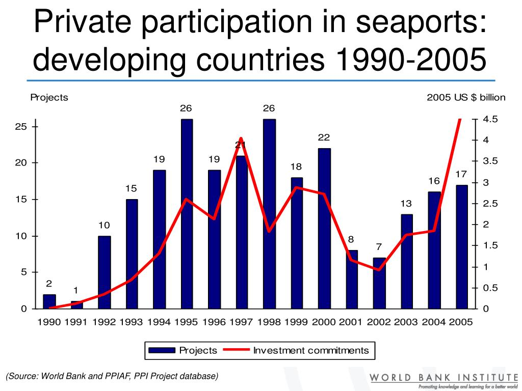 Private participation in seaports: