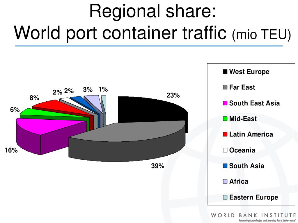 Regional share: