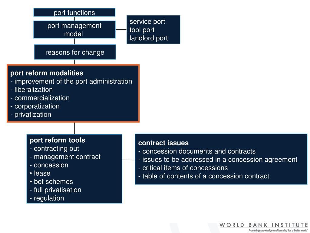 port functions