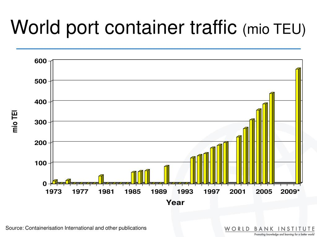 World port container traffic