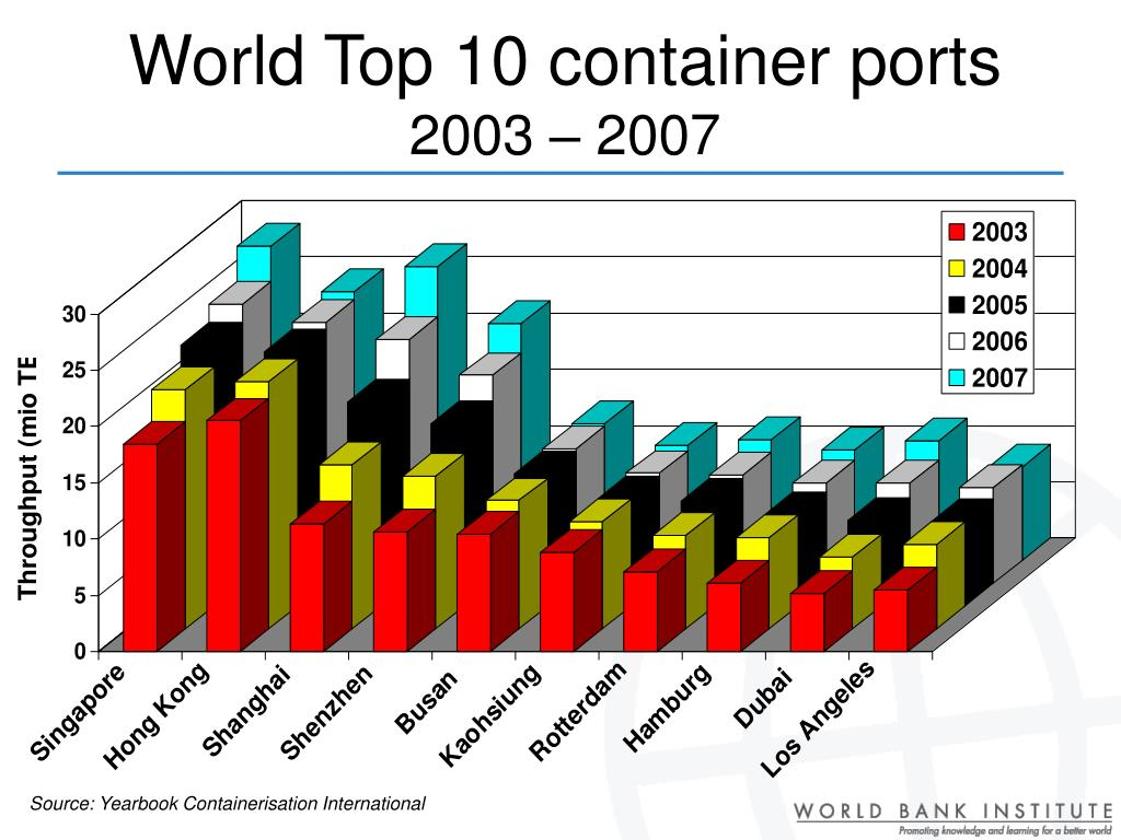 World Top 10 container ports