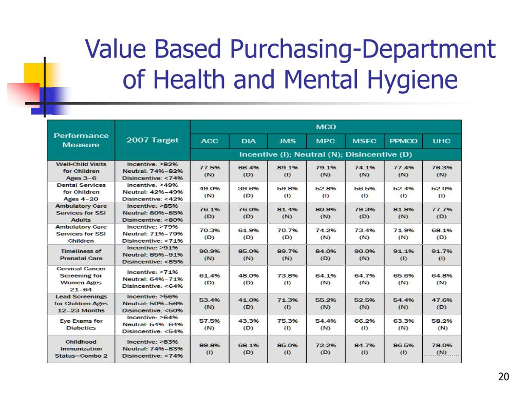 Value Based Purchasing-Department of Health and Mental Hygiene