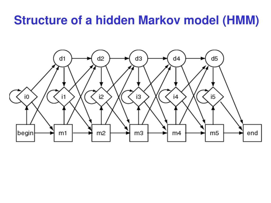 Structure of a hidden Markov model (HMM)