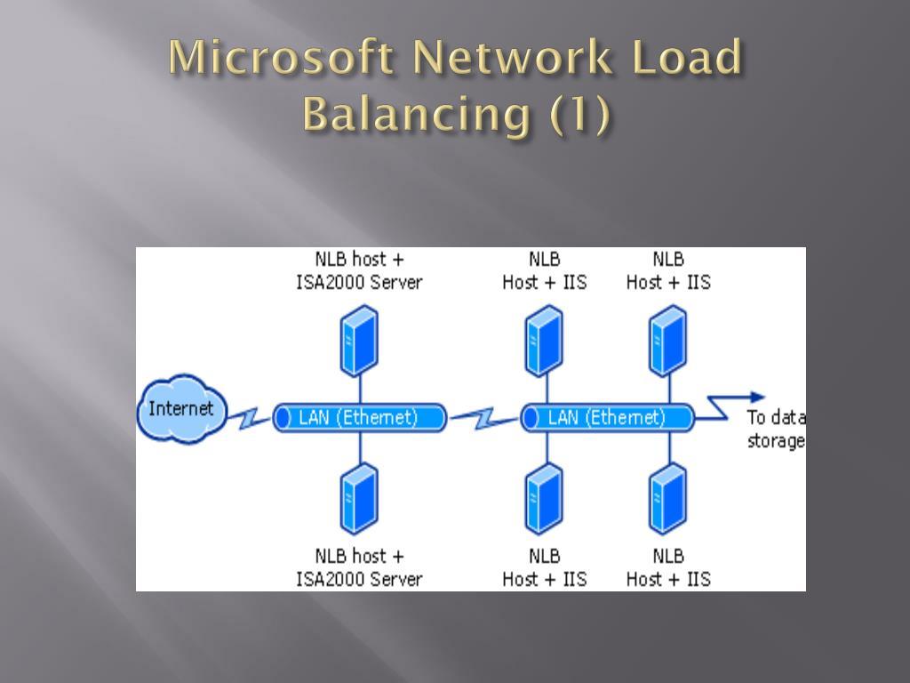 Microsoft Network