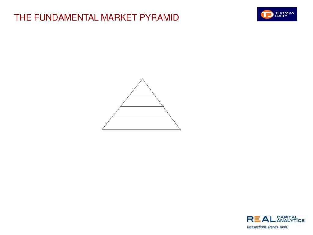 THE FUNDAMENTAL MARKET PYRAMID