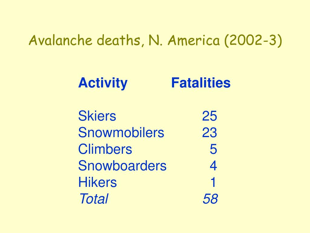 Avalanche deaths, N. America (2002-3)