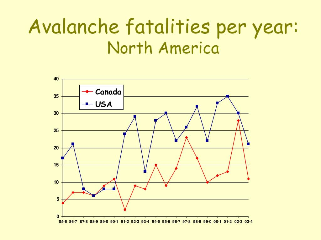 Avalanche fatalities per year: