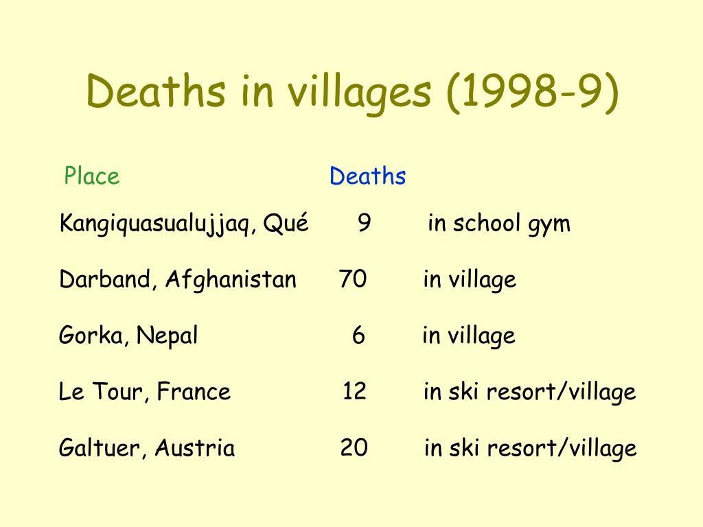 Deaths in villages (1998-9)