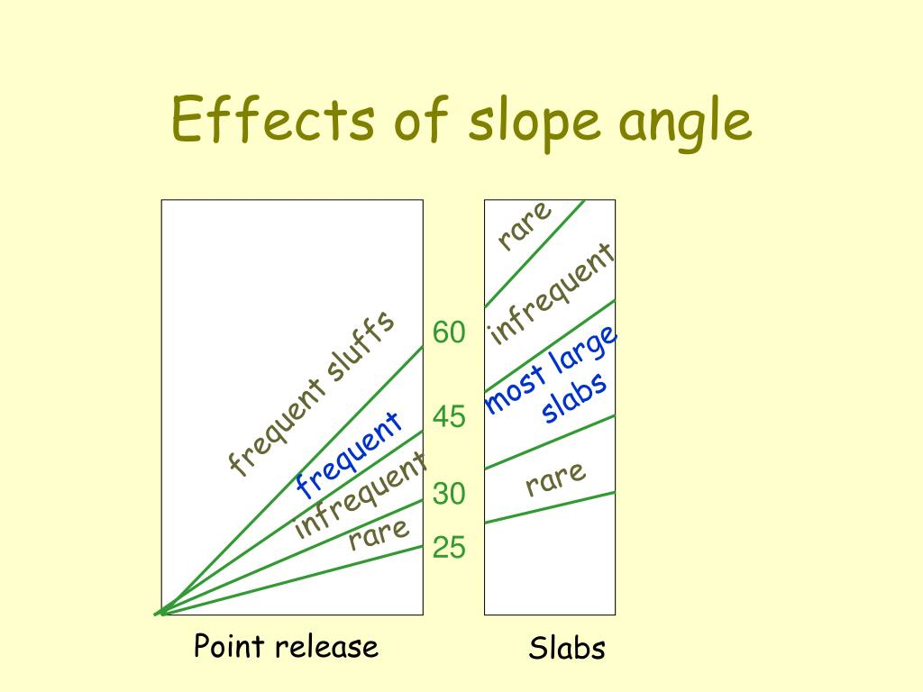 Effects of slope angle
