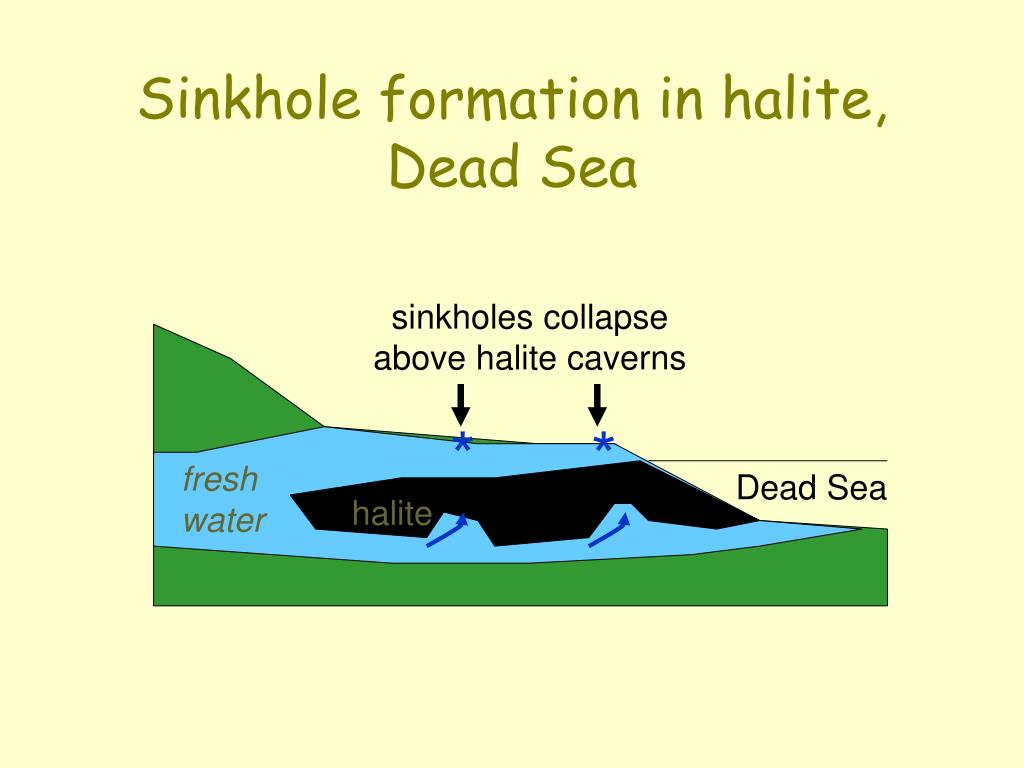 Sinkhole formation in halite, Dead Sea