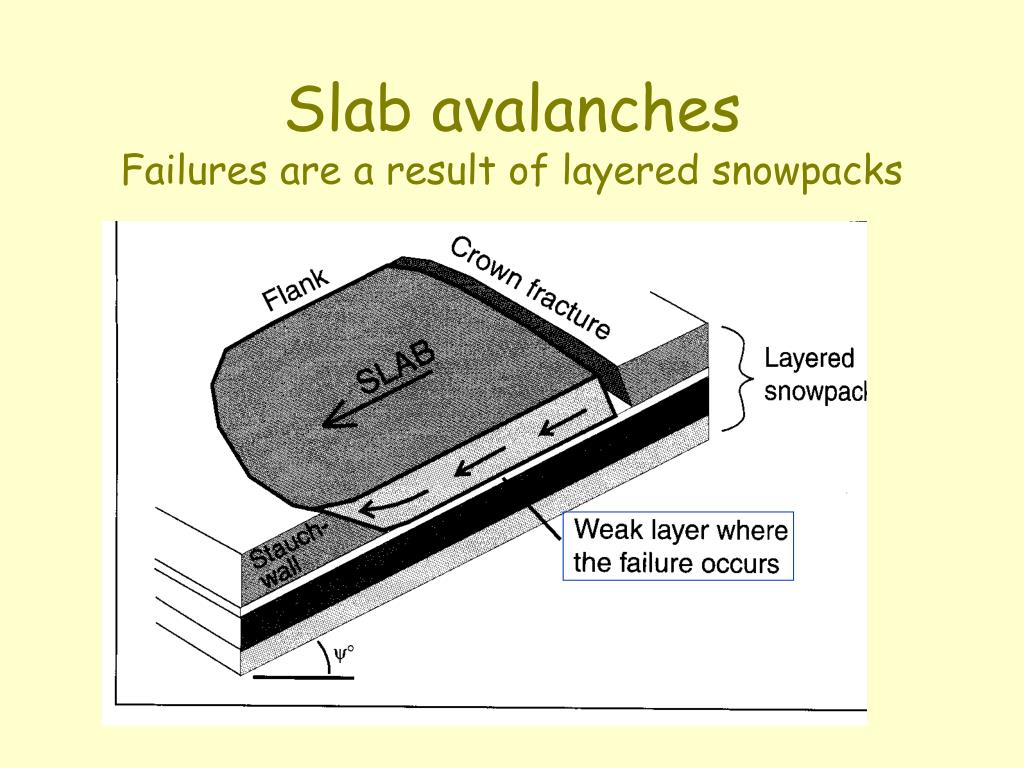 Slab avalanches