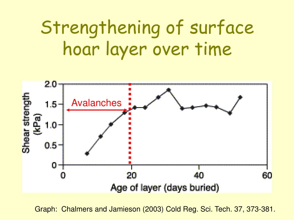 Strengthening of surface hoar layer over time