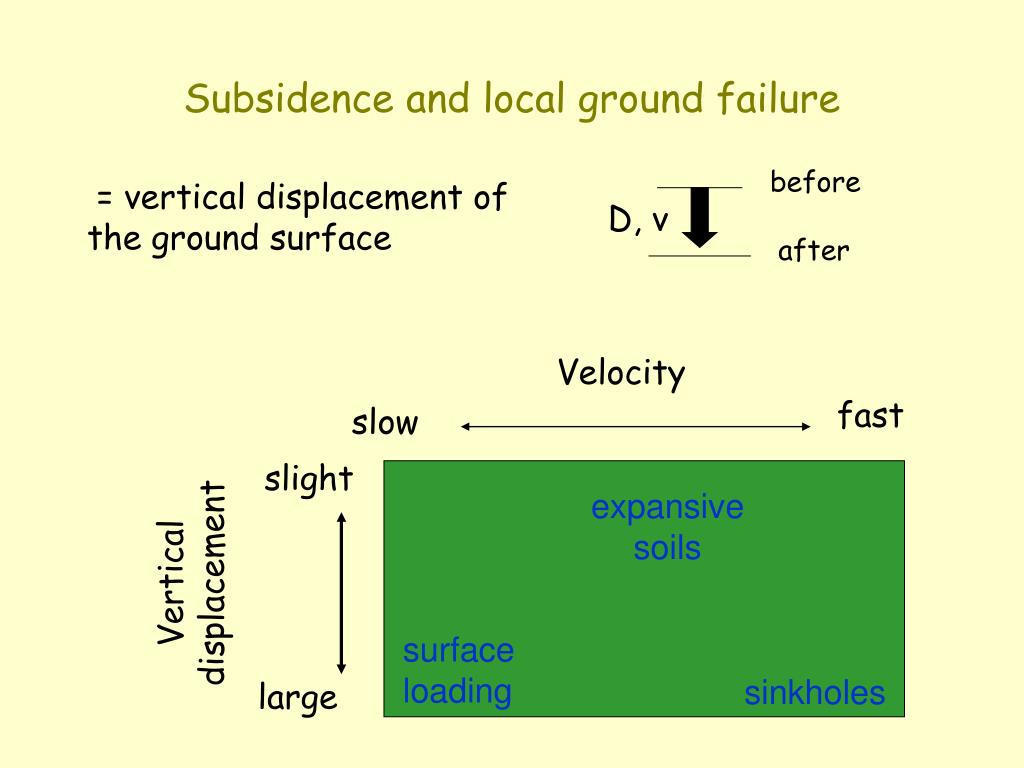 Subsidence and local ground failure