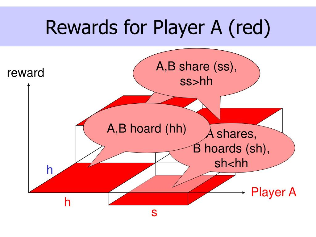 Rewards for Player A (red)