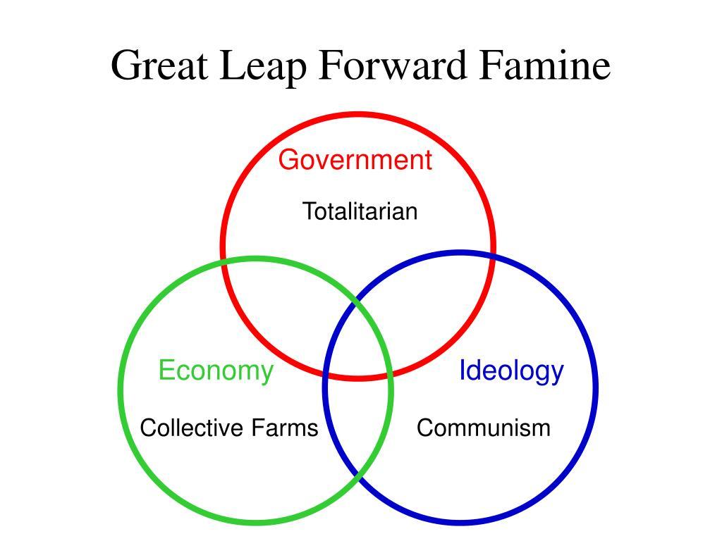 Great Leap Forward Famine
