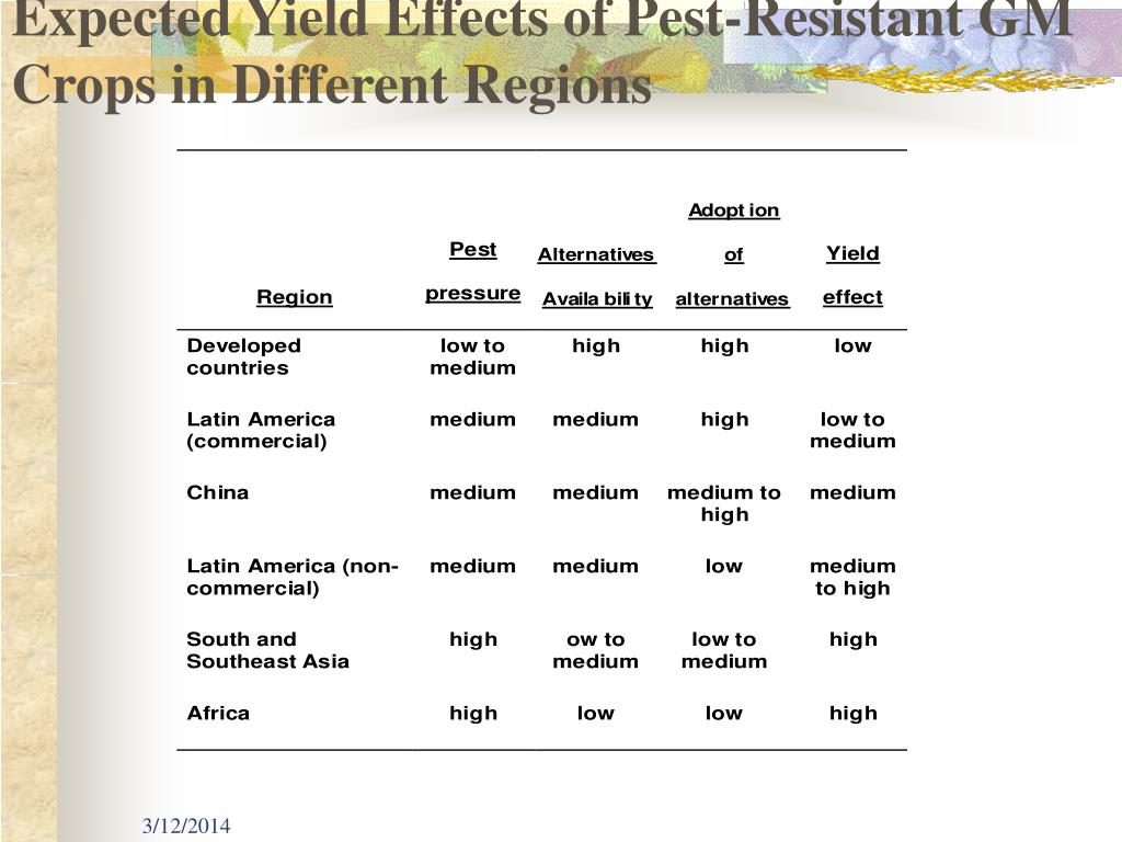 Expected Yield Effects of Pest-Resistant GM Crops in Different Regions