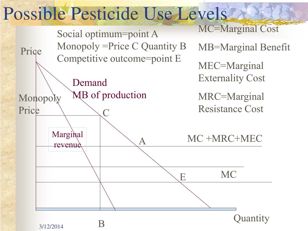 MC=Marginal Cost