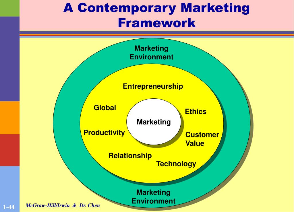A Contemporary Marketing Framework
