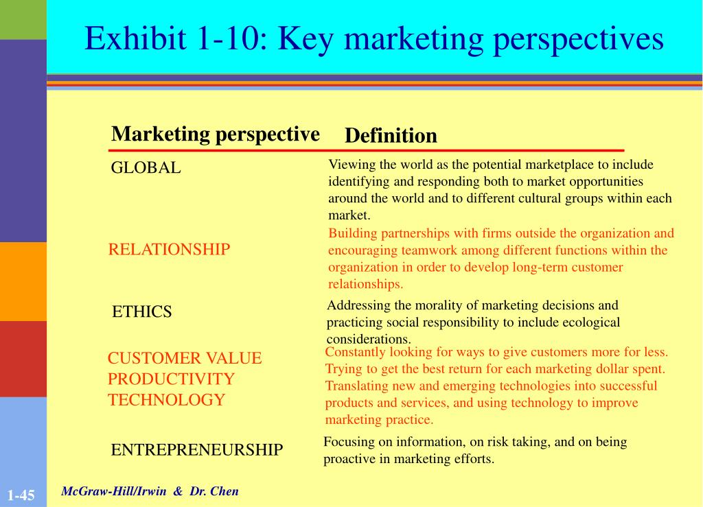 Exhibit 1-10: Key marketing perspectives