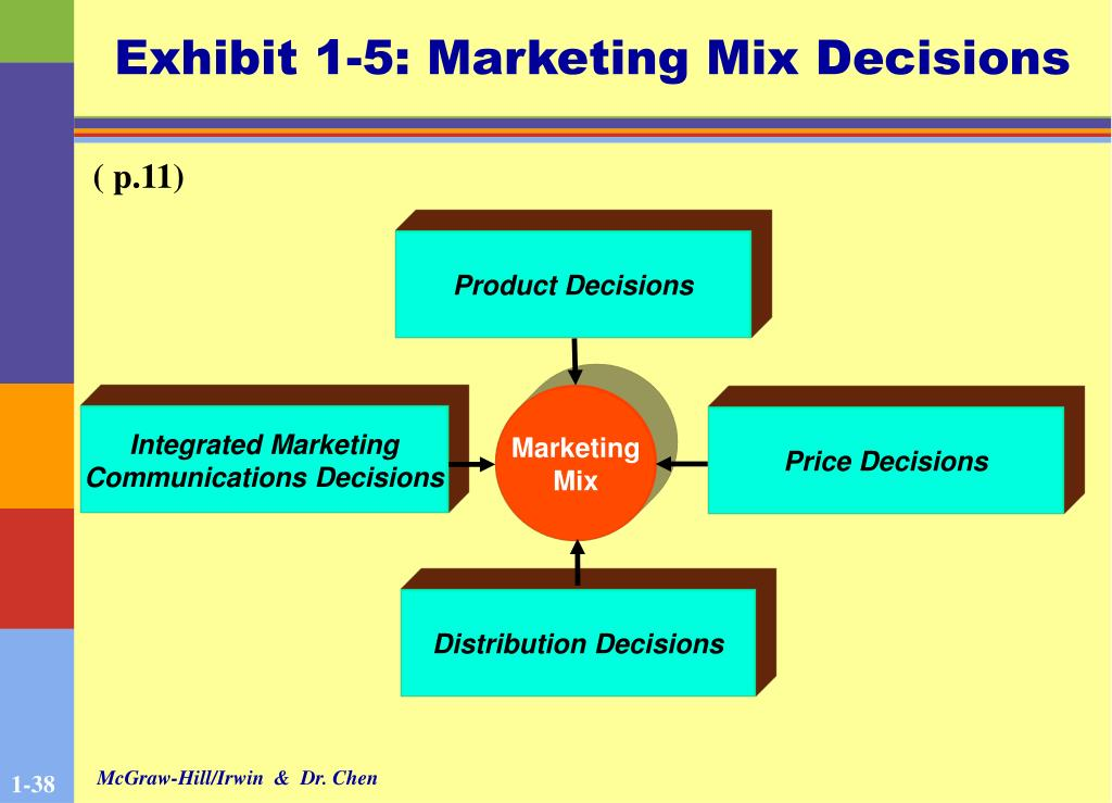 Exhibit 1-5: Marketing Mix Decisions