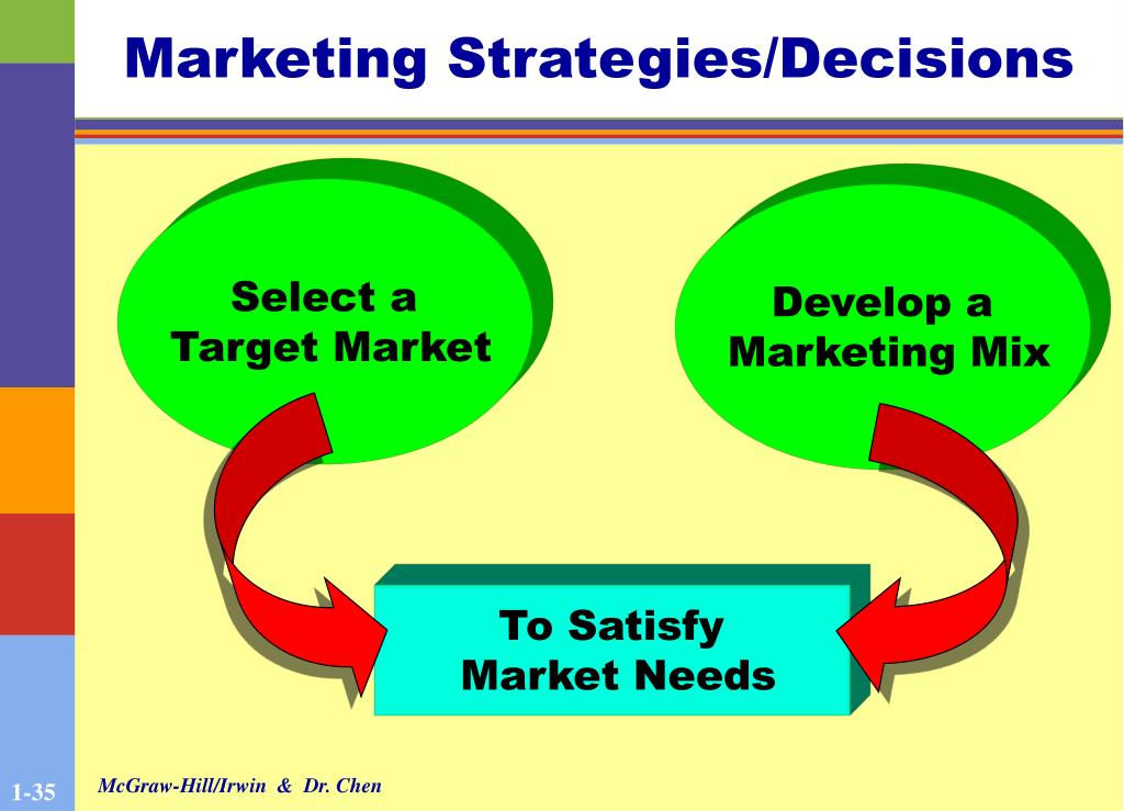 Marketing Strategies/Decisions