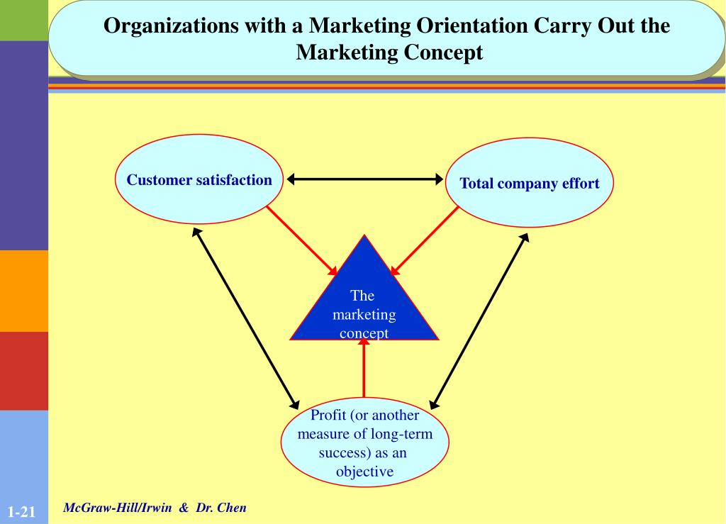 Organizations with a Marketing Orientation Carry Out the