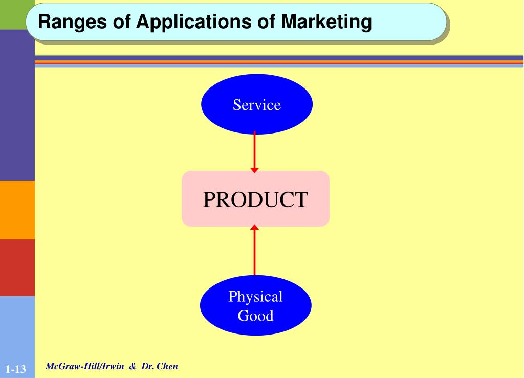 Ranges of Applications of Marketing