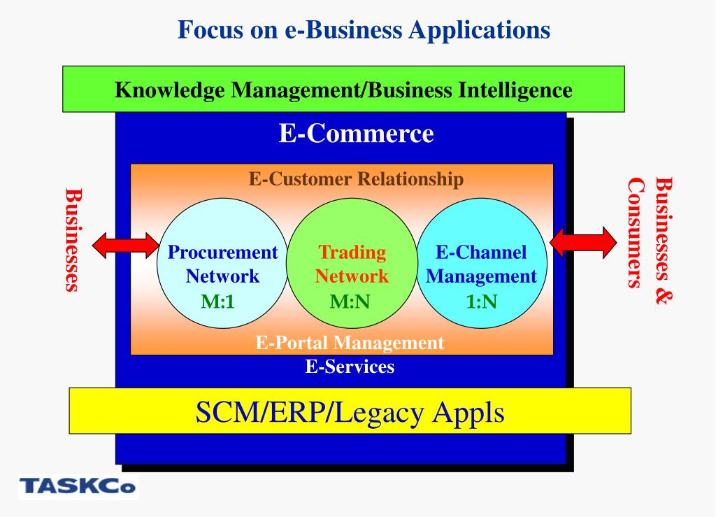 Focus on e-Business Applications