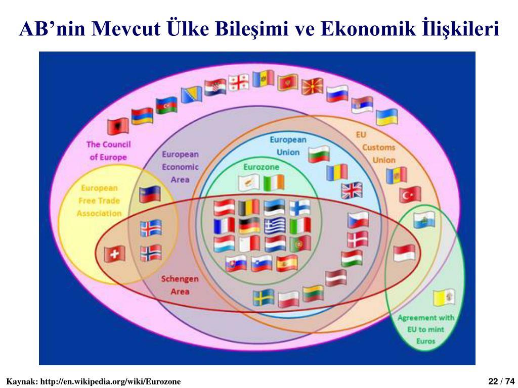 AB'nin Mevcut Ülke Bileşimi ve Ekonomik İlişkileri
