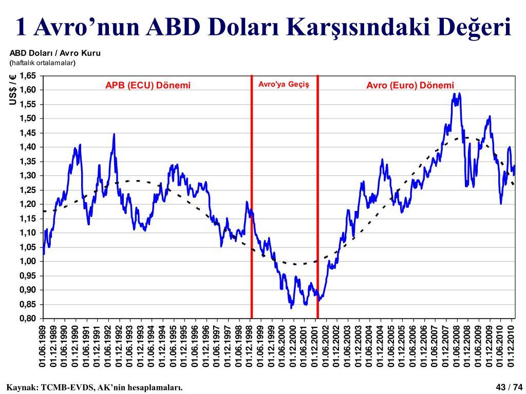 1 Avro'nun ABD Doları Karşısındaki Değeri
