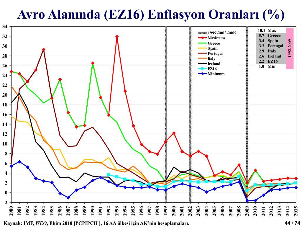 Avro Alanında (EZ16) Enflasyon Oranları (%)