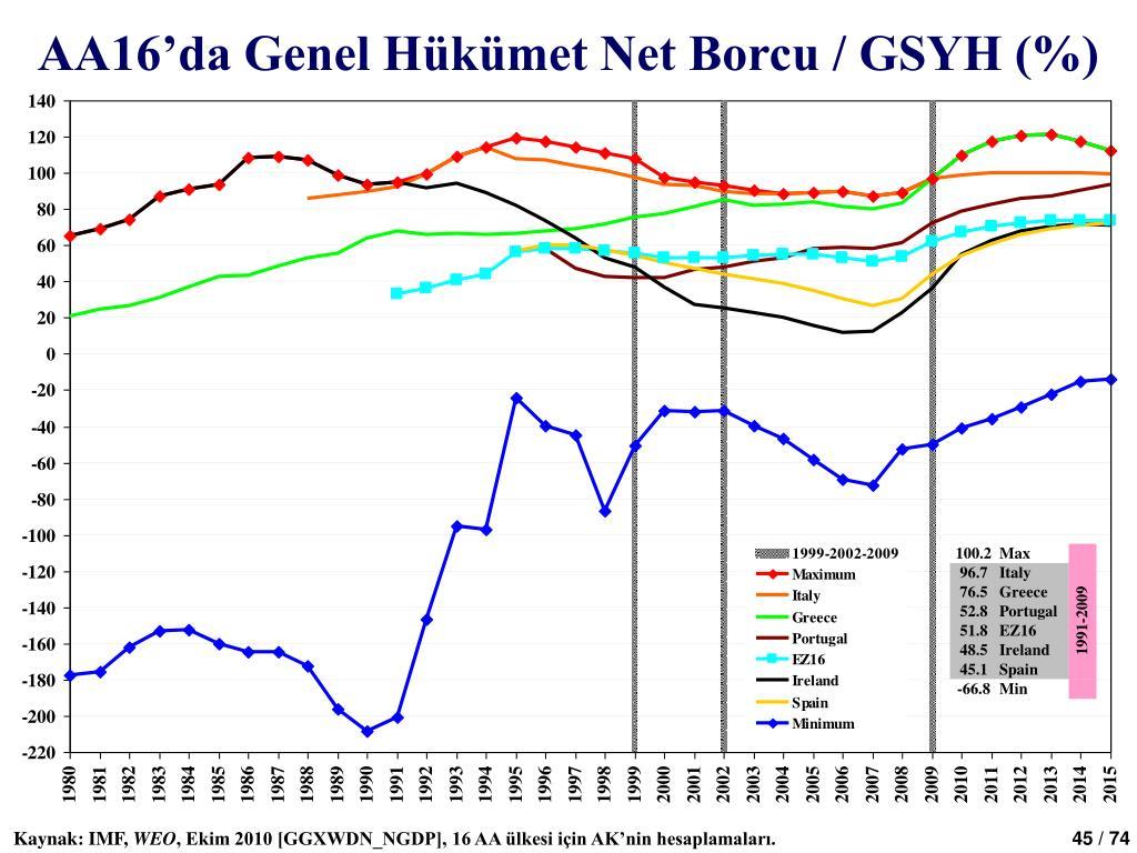 AA16'da Genel Hükümet Net Borcu / GSYH (%)