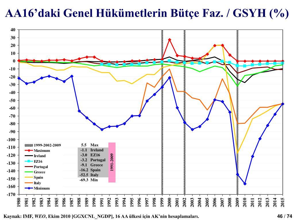 AA16'daki Genel Hükümetlerin Bütçe Faz. / GSYH (%)