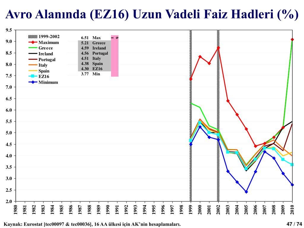 Avro Alanında (EZ16) Uzun Vadeli Faiz Hadleri (%)