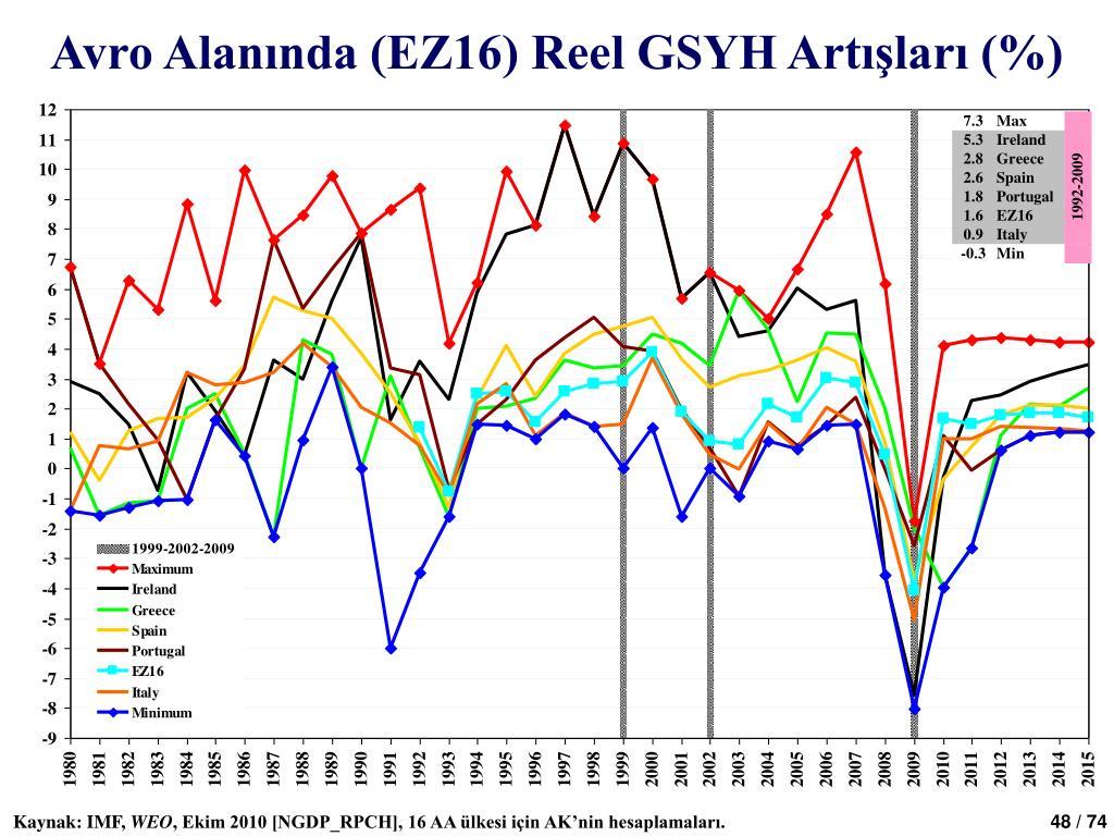 Avro Alanında (EZ16) Reel GSYH Artışları (%)